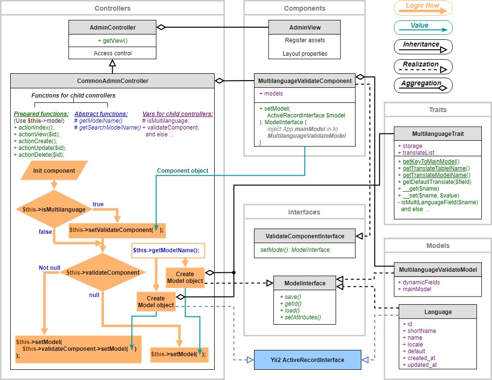Admin module diagramm for yii2