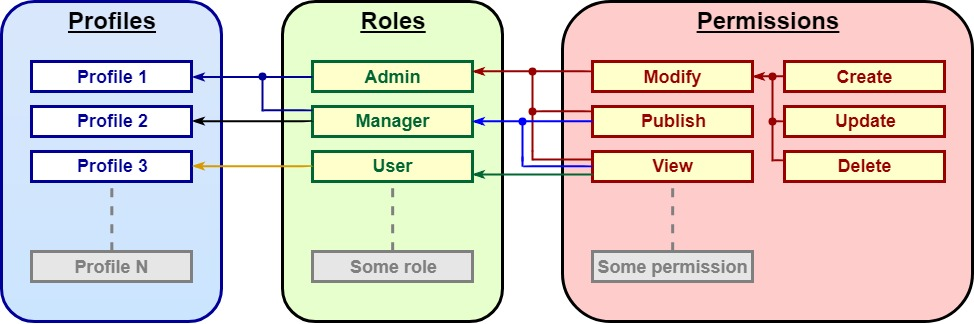 Rbac manage diagramm